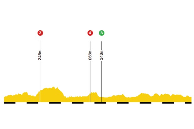 Elevation profile of stage 11 of the 2019 Tour de France