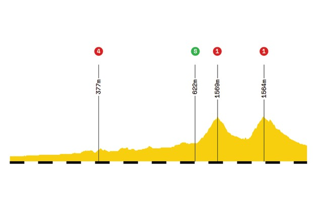 Elevation profile of stage 12 of the 2019 Tour de France