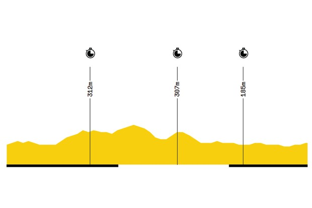 Elevation profile of stage 13 of the 2019 Tour de France