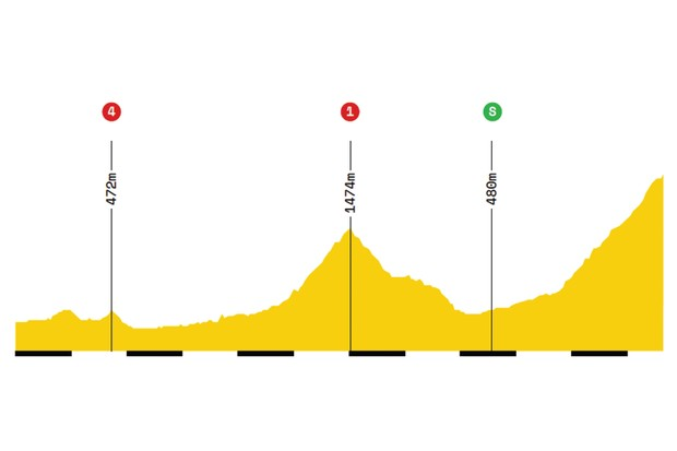 Elevation profile of stage 14 of the 2019 Tour de France
