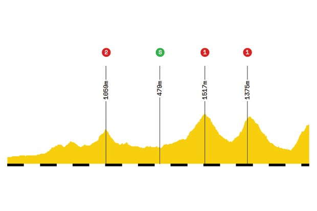 Elevation profile of stage 15 of the 2019 Tour de France