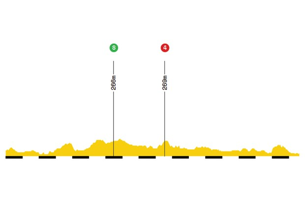 Elevation profile of stage 16 of the 2019 Tour de France
