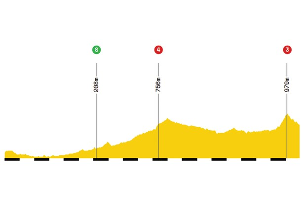 Elevation profile of stage 17 of the 2019 Tour de France