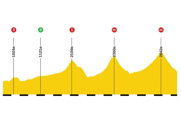 Elevation profile of stage 18 of the 2019 Tour de France