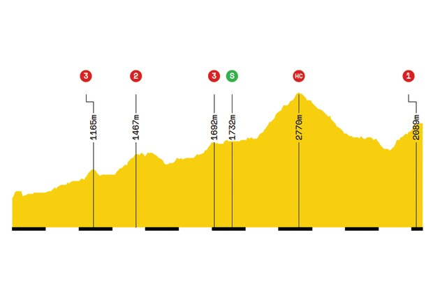 Elevation profile of stage 19 of the 2019 Tour de France