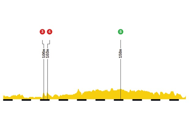 Elevation profile of stage 1 of the 2019 Tour de France