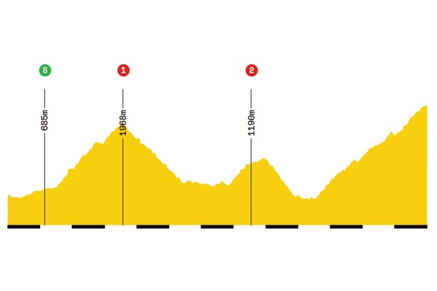 Elevation profile of stage 20 of the 2019 Tour de France