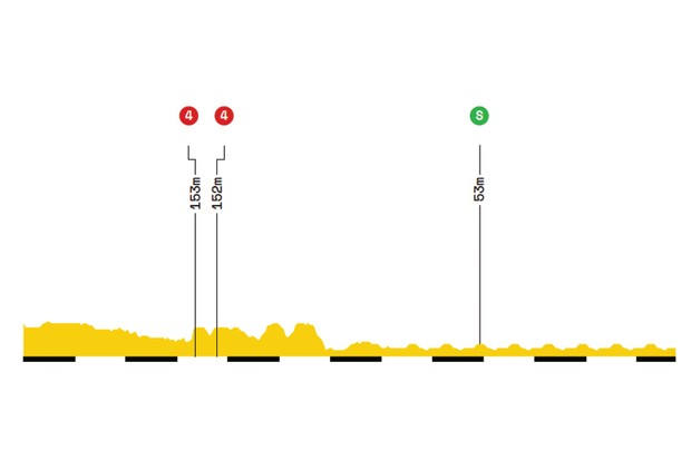 Elevation profile of stage 21 of the 2019 Tour de France