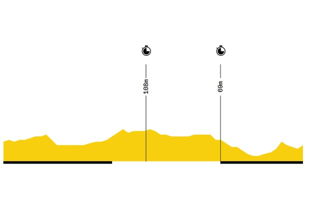 Elevation profile of stage 2 of the 2019 Tour de France