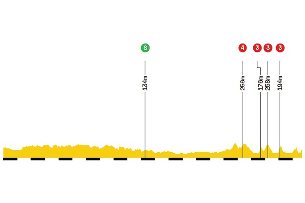 Elevation profile of stage 3 of the 2019 Tour de France