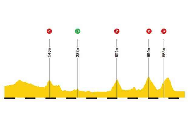 Elevation profile of stage 5 of the 2019 Tour de France
