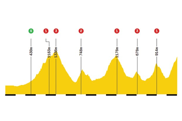 Elevation profile of stage 6 of the 2019 Tour de France