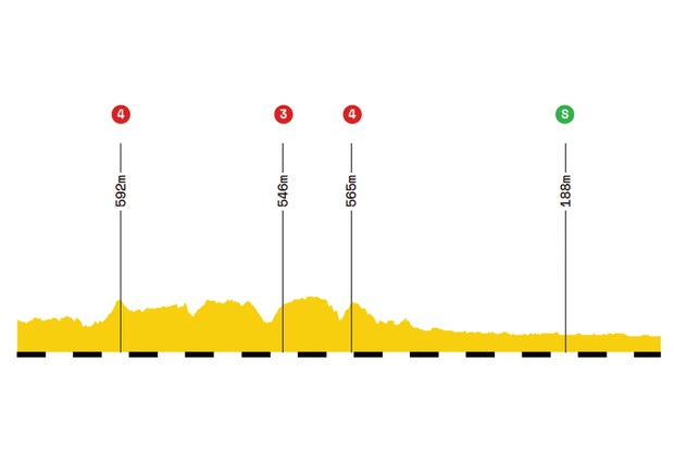 Elevation profile of stage 7 of the 2019 Tour de France