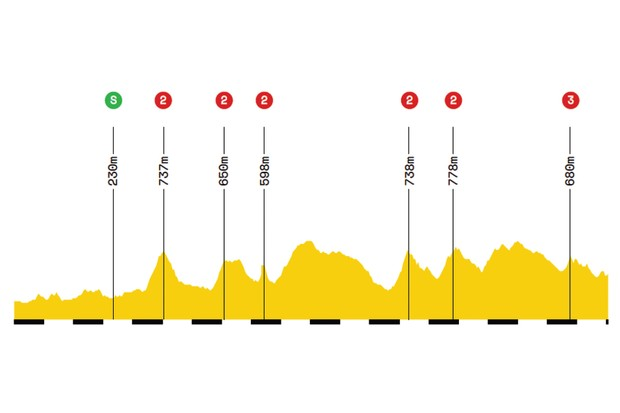 Elevation profile of stage 8 of the 2019 Tour de France