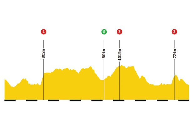 Elevation profile of stage 9 of the 2019 Tour de France