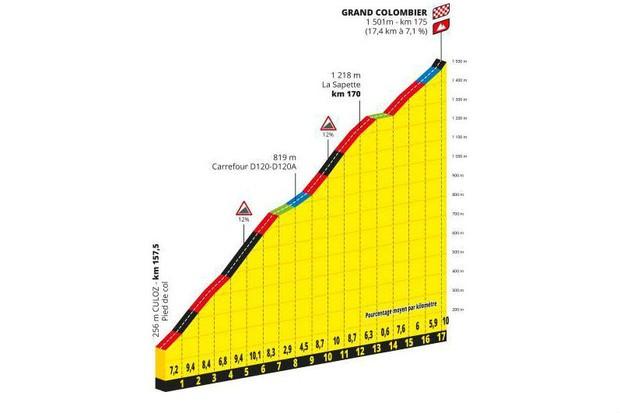 Tour De France Climbs 8 Epic Ascents From The 2020 Route Bikeradar