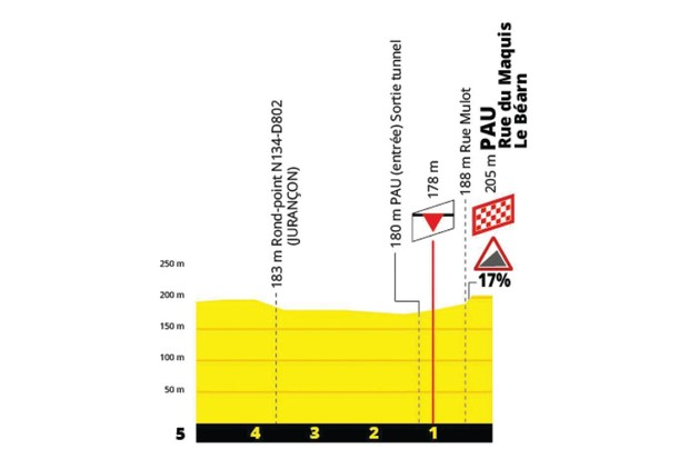Graphic showing the profile of the last kilometre of the 2019 La Course pro-women's bike race
