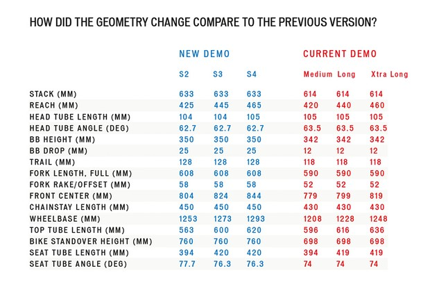 Specialized Demo 29 geometry chart.