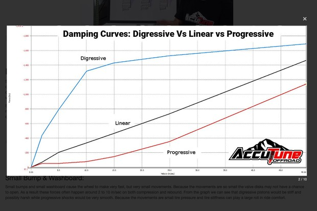 A graph to display the differences between digressive, linear and progressive suspension compression tunes