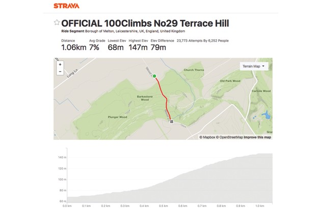 Image of Strava page showing map of a road cycling climb near Nottingham, and an elevation profile of the climb