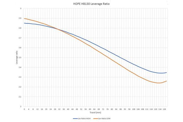 HB130 Leverage Ratio graph