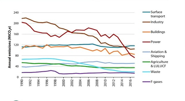 UK Greenhouse gases by source
