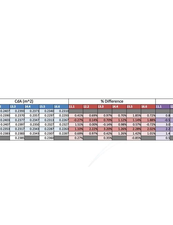 Rule 28 Aero Socks Wind Tunnel Results Table