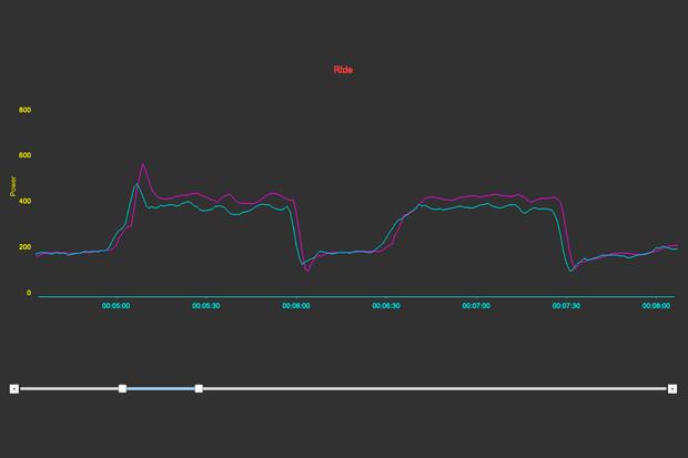 Xplova Noza S SRM 7800 TEST Ride 1 min intervals