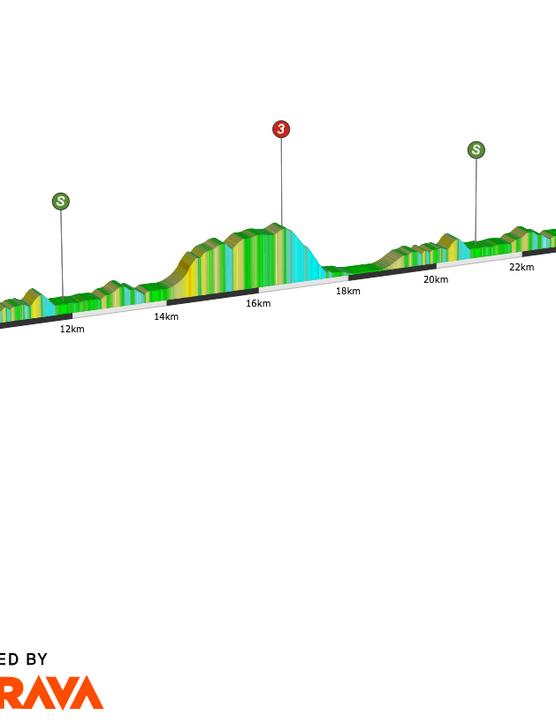 Virtual Tour de France, stage one