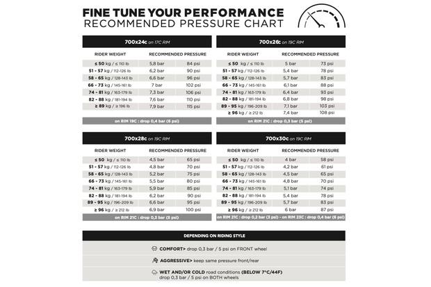 Pirelli P Zero TLR pressure recommendations
