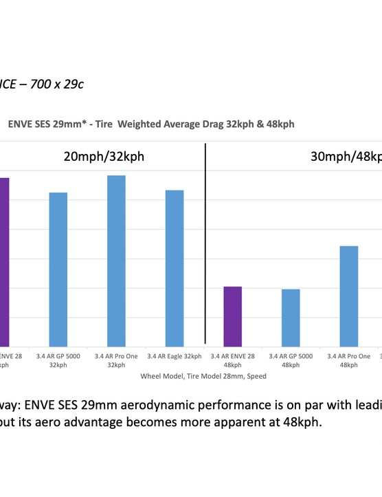 ENVE SES Road tyres 29c Aero Comparative data