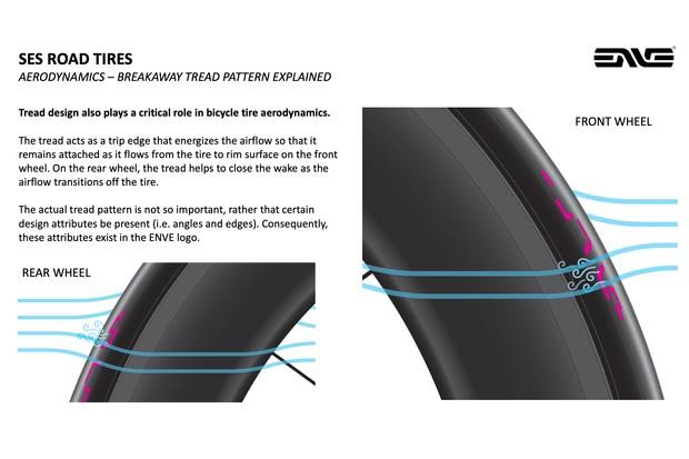 ENVE SES Road tyres tread aerodynamics
