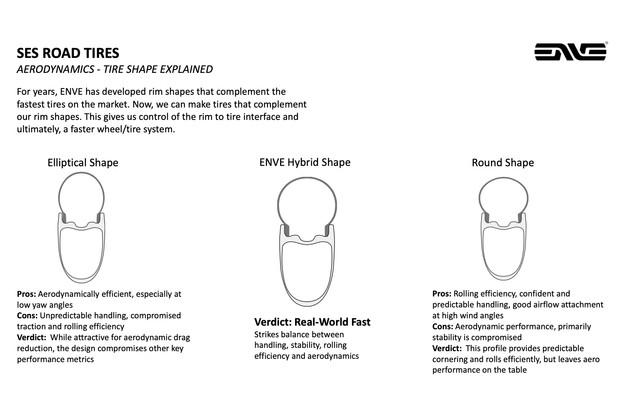 ENVE SES Road tyres shape development