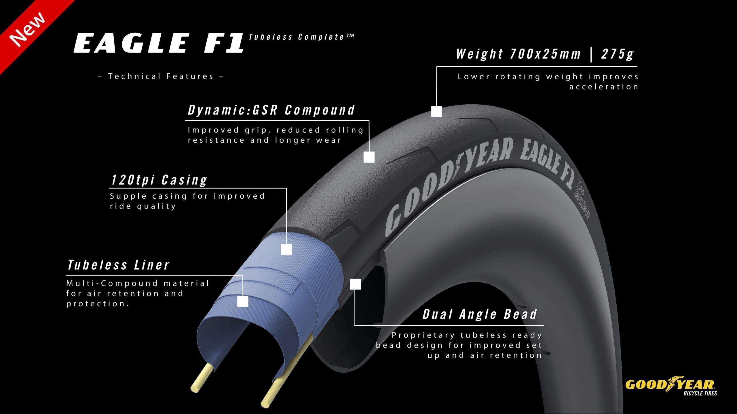 Eagle F1 Tubeless Complete