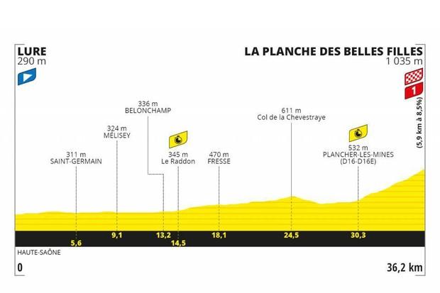 Tour de France 2020 stage 20
