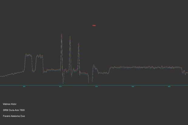 Zwift_John's Short Mix_Wahoo Kickr20_SRM 7800_Favero Assioma Duo