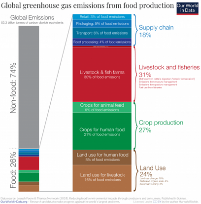 GHGs from food