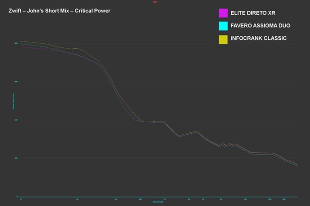 Direto XR power meter accuracy testing