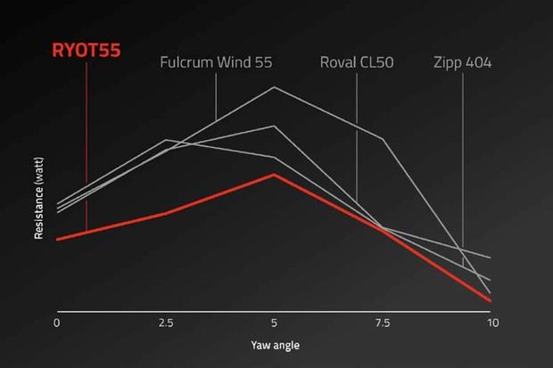 FFWD Wheels RYOT55 wind tunnel results