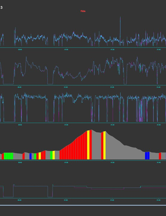 FSA Powerbox versus Garmin Vector 3 ride data