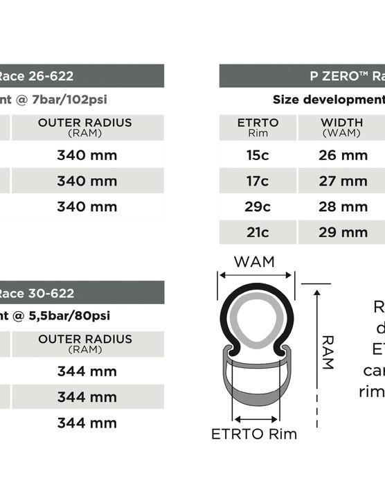 Pirelli P Zero Race size guide