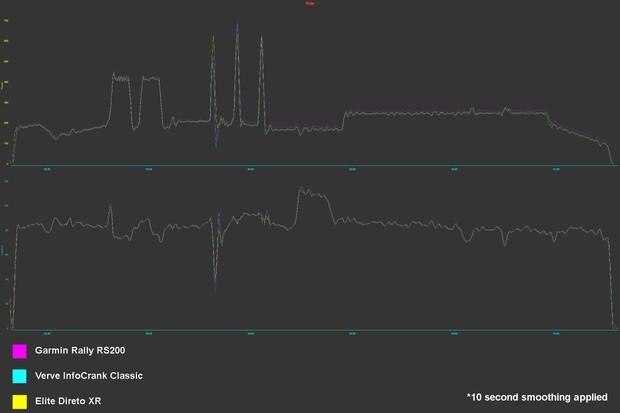 Garmin Rally RS200 power testing