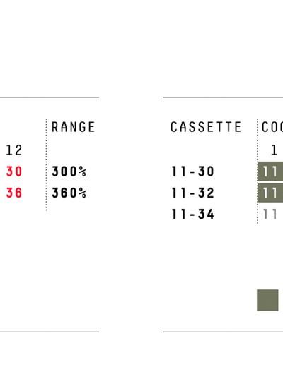 SRAM Rival eTap AXS gear ratios