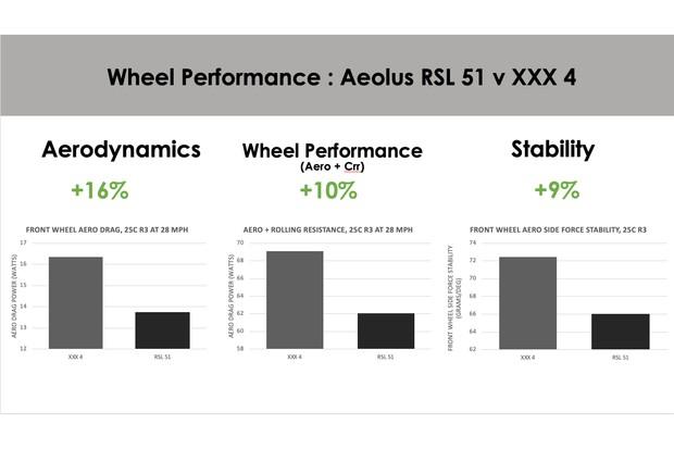 Aeolus RSL 51 vs. XXX 4 comparison