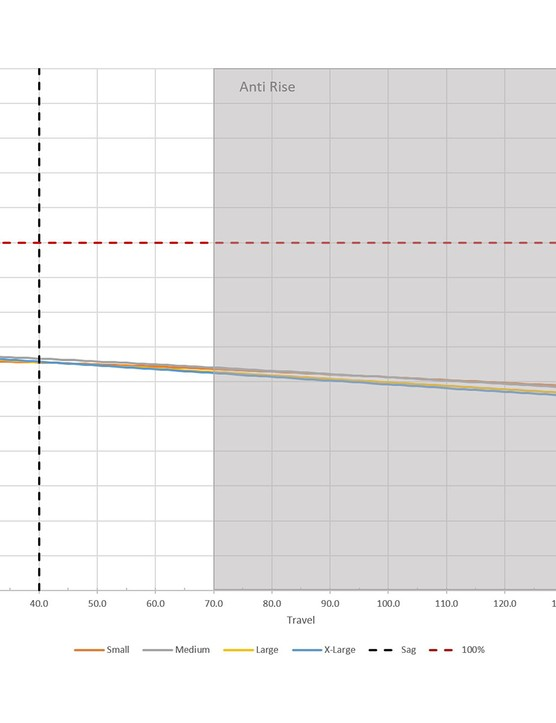Anti Rise graph for the Cannondale Jekyll