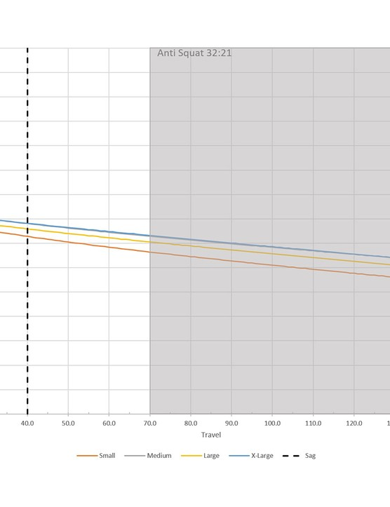 Anti Squat graph for the Cannondale Jekyll