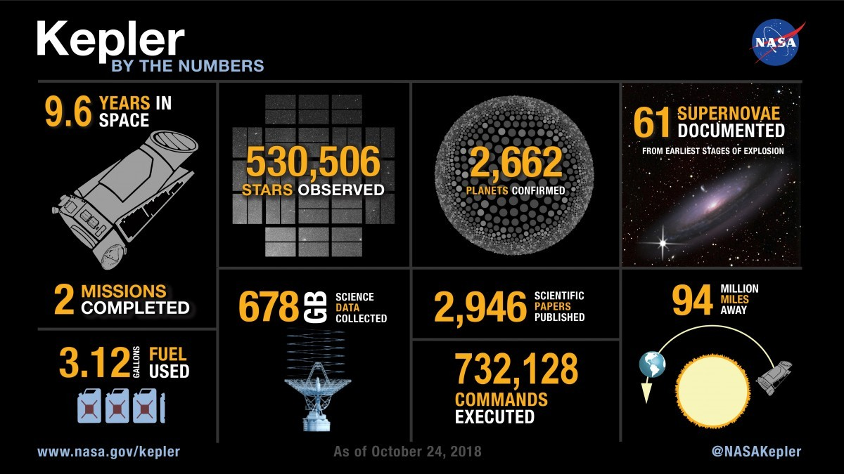 A NASA infographic revealing some of Kepler's achievements. Credit: NASA/Ames/Wendy Stenzel