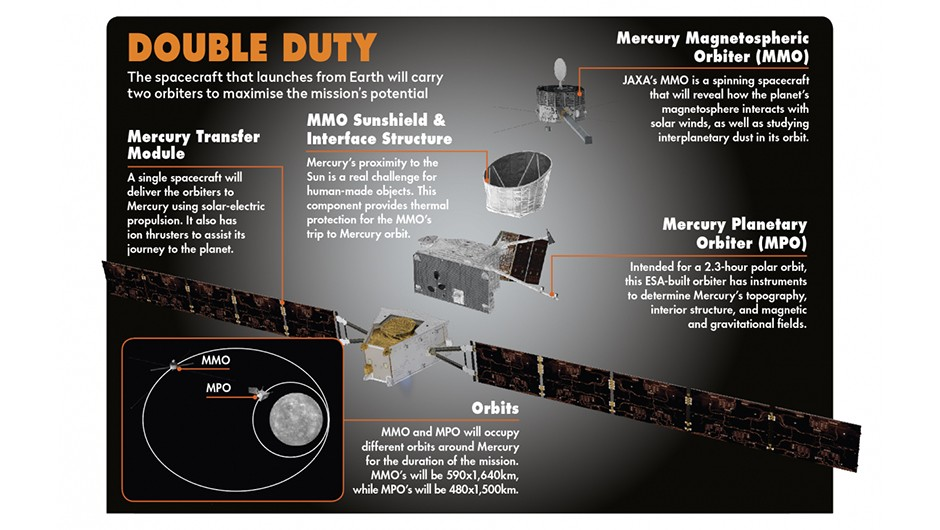 How Bepi Colombo is equipped to deal with its mission to Mercury.