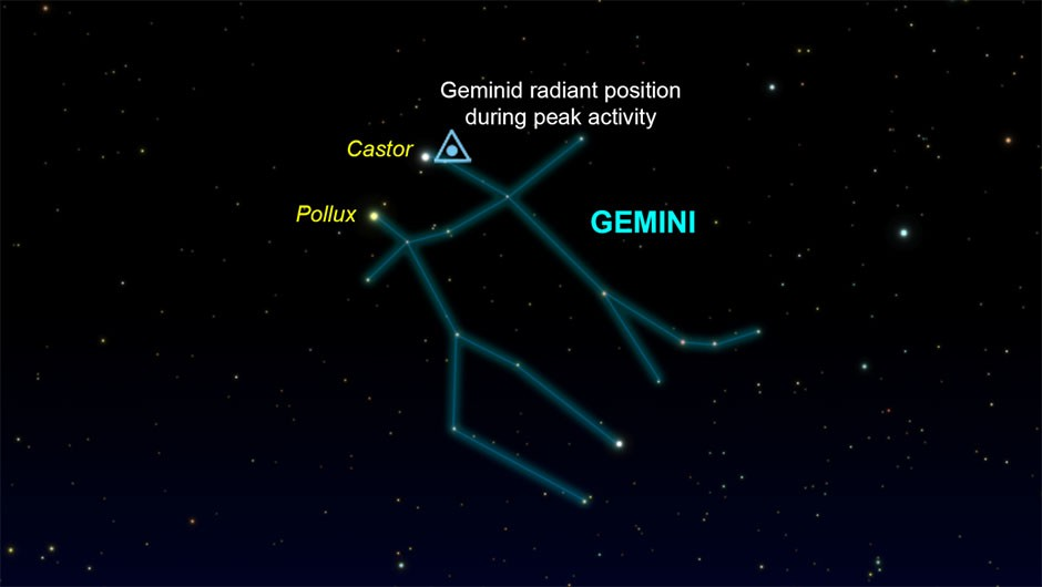 The radiant of the Geminids comes from just beside the bright star Castor. Credit: Pete Lawrence