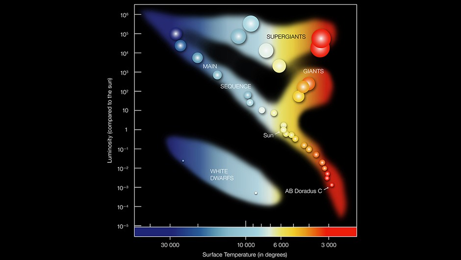 A Hertzsprung-Russell diagram showing some of the stars in the Milky Way. The position of a star in the diagram reveals information about its present stage and mass. Credit: ESO